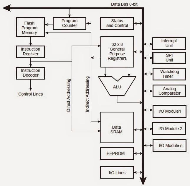 Ramdhon Electrical Interface  Atmega328  Diagram Blok