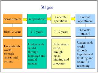 Child Development most common degree
