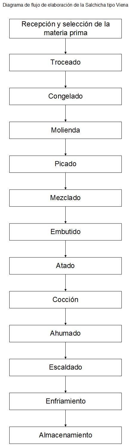 Diagramas de los procesos crnicos procesos industriales regionales salchicha tipo viena ccuart Gallery