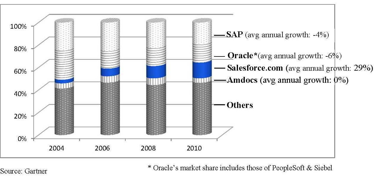 customer relationship management case study 2013