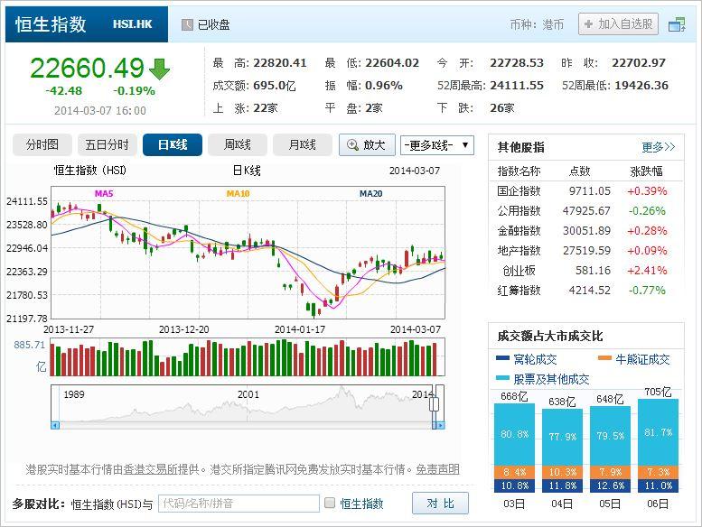 中国株コバンザメ投資 香港ハンセン指数20140307