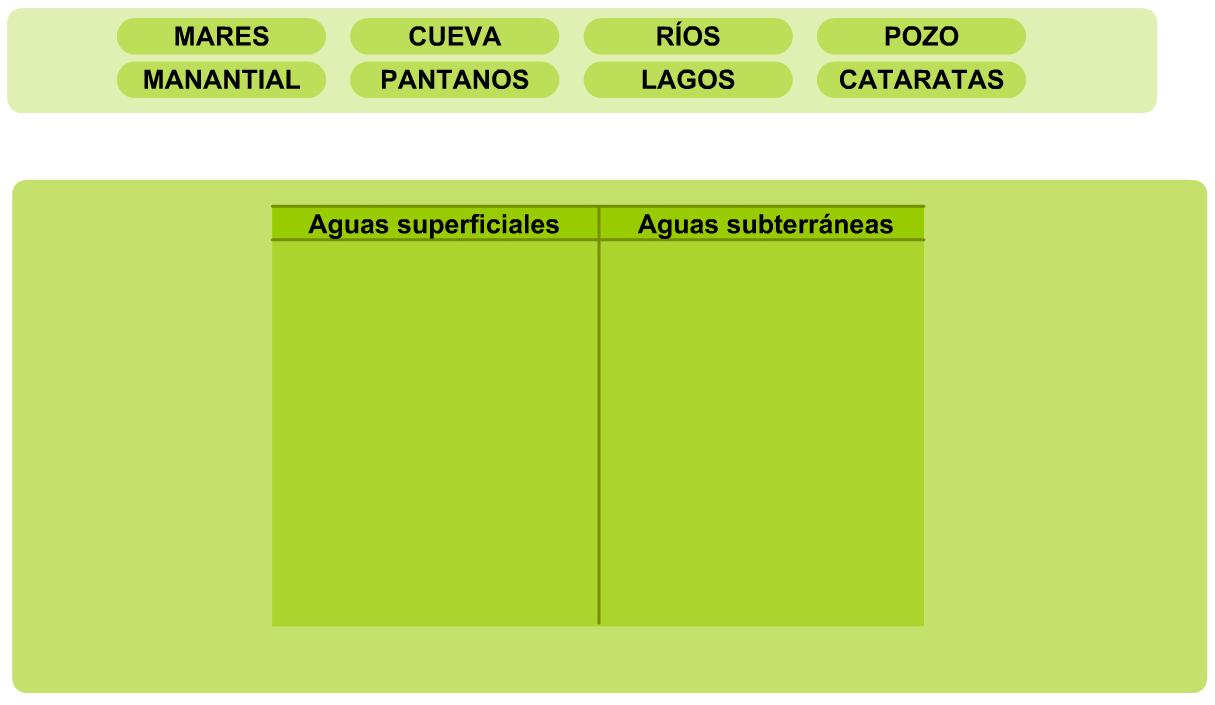 http://www.primerodecarlos.com/SEGUNDO_PRIMARIA/enero/tema2/actividades/cono/superficiales_subterraneas.swf
