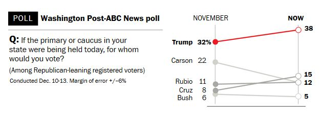 In face of criticism, Trump surges to his biggest lead over the GOP field