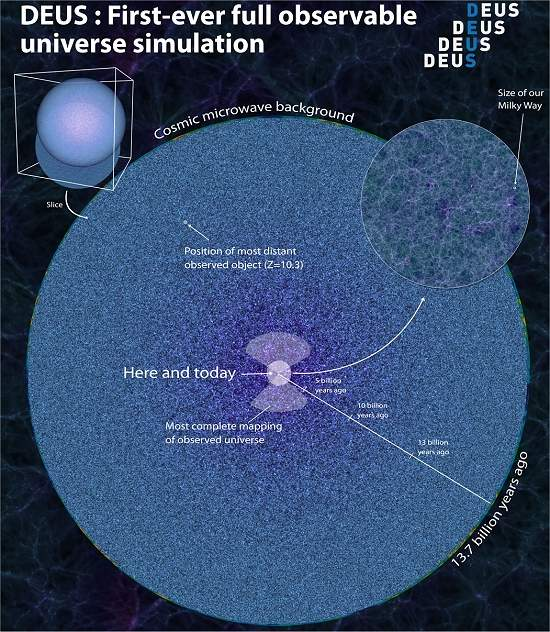 DEUS mostra como o Universo evoluiu desde sua criação