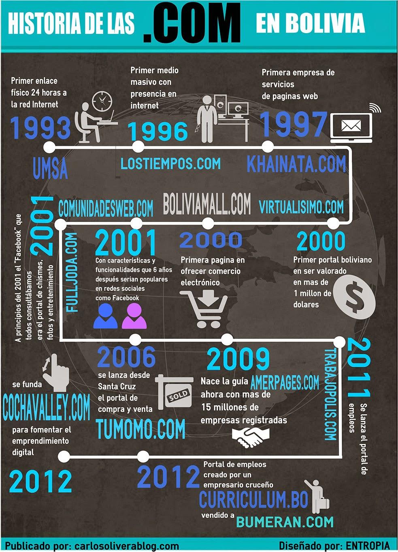 infografiadotcom-infografia historia internet Bolivia