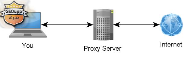 برنامج جلب الاف البروكسيات في ثواني 2.5.2 Proxy Scraper ـ 2015