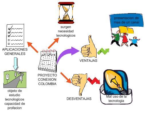 PROYECTO CONEXION COLOMBIA