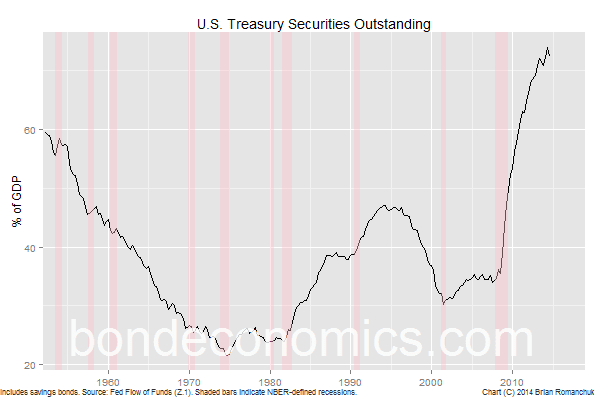 "Chart"" U.S. Treasury Securities Outstanding"