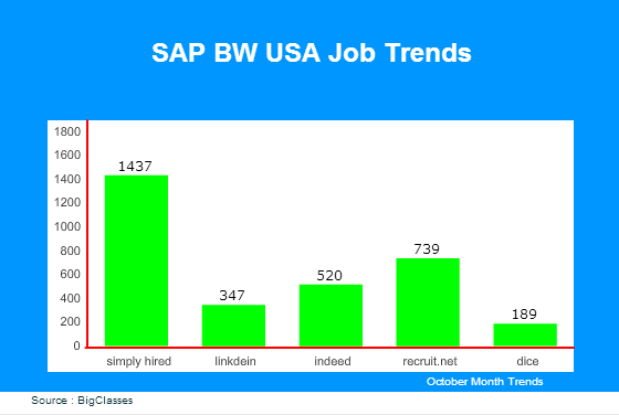 SAP BW USA Job Trends