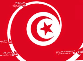 http://www.tunelyz.com/2015/04/tunisie-martyrs-bilan.html