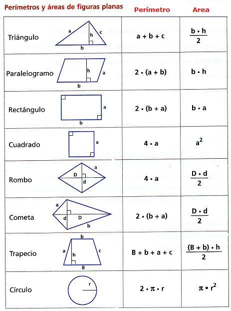 Diccionario Matematicas: Perímetros y Áreas de Figuras Planas