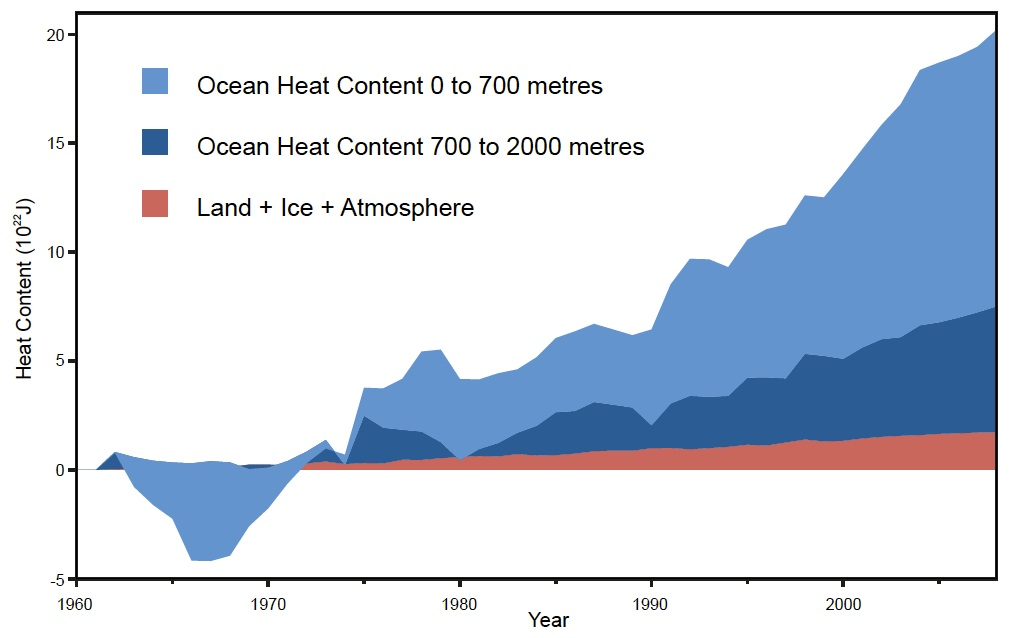 arctic climate change article