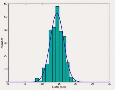 Apologise, Statistical average penis length