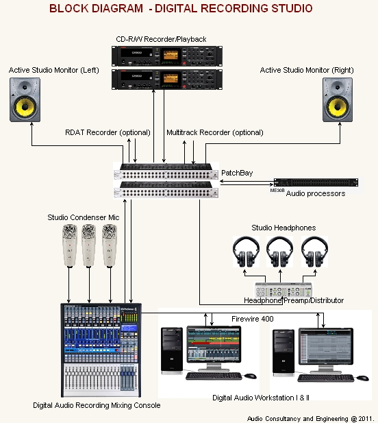 Recording acoustic audio consultant & engineers (ace) procedures to setup audio wiring diagram studio at virtualis.co