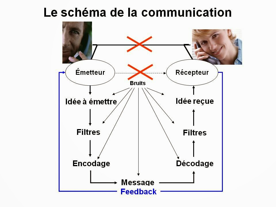 schema communication