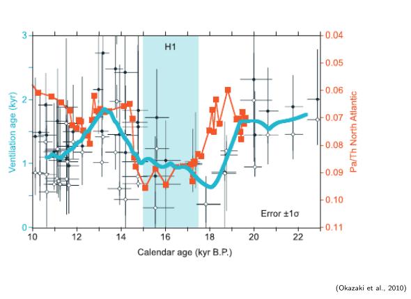évolution de l'AMOC durant le H1 ( événement de Heinrich durant les Evénements climatiques du Quaternaire )