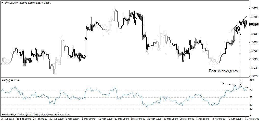 Bearish Divergence EURUSD .