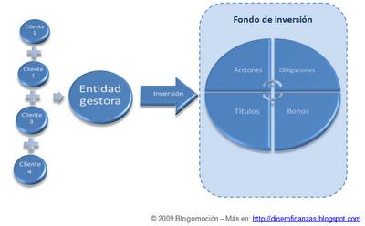 Fondos de inversion forex