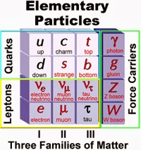 Future and cosmos is there any flab in natures fundamental blueprint below is a typical diagram used to illustrate the standard model of particle physics which is the closest thing we have to natures fundamental blueprint malvernweather Choice Image