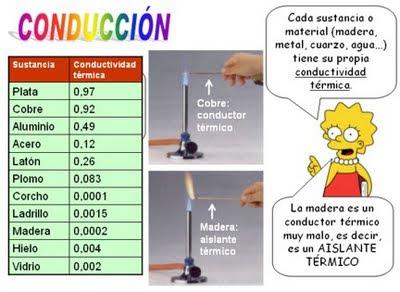 Ciencias f sicas segundo a o conductividad t rmica - Materiales aislantes del calor ...