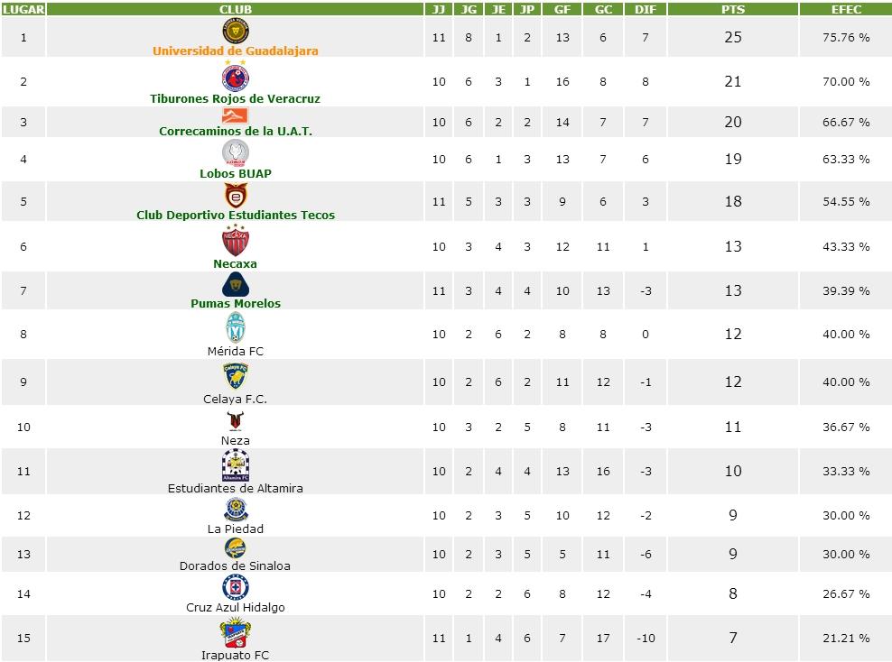 Tabla General Liga De Ascenso | newhairstylesformen2014.com