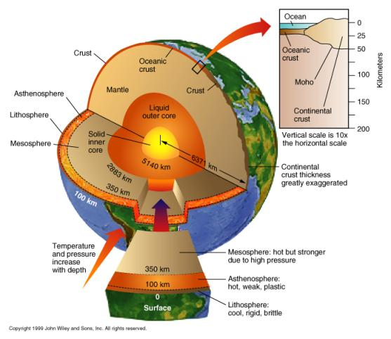 Layers of the Earth Inner Core