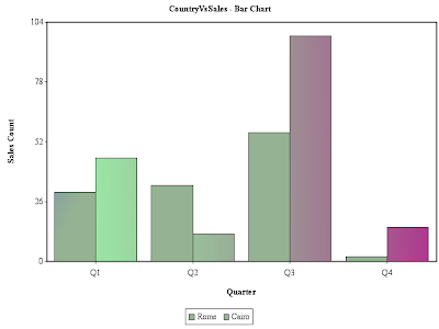 java-servlet-bar-chart-example