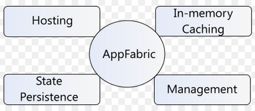 AppFabric component in asp.net