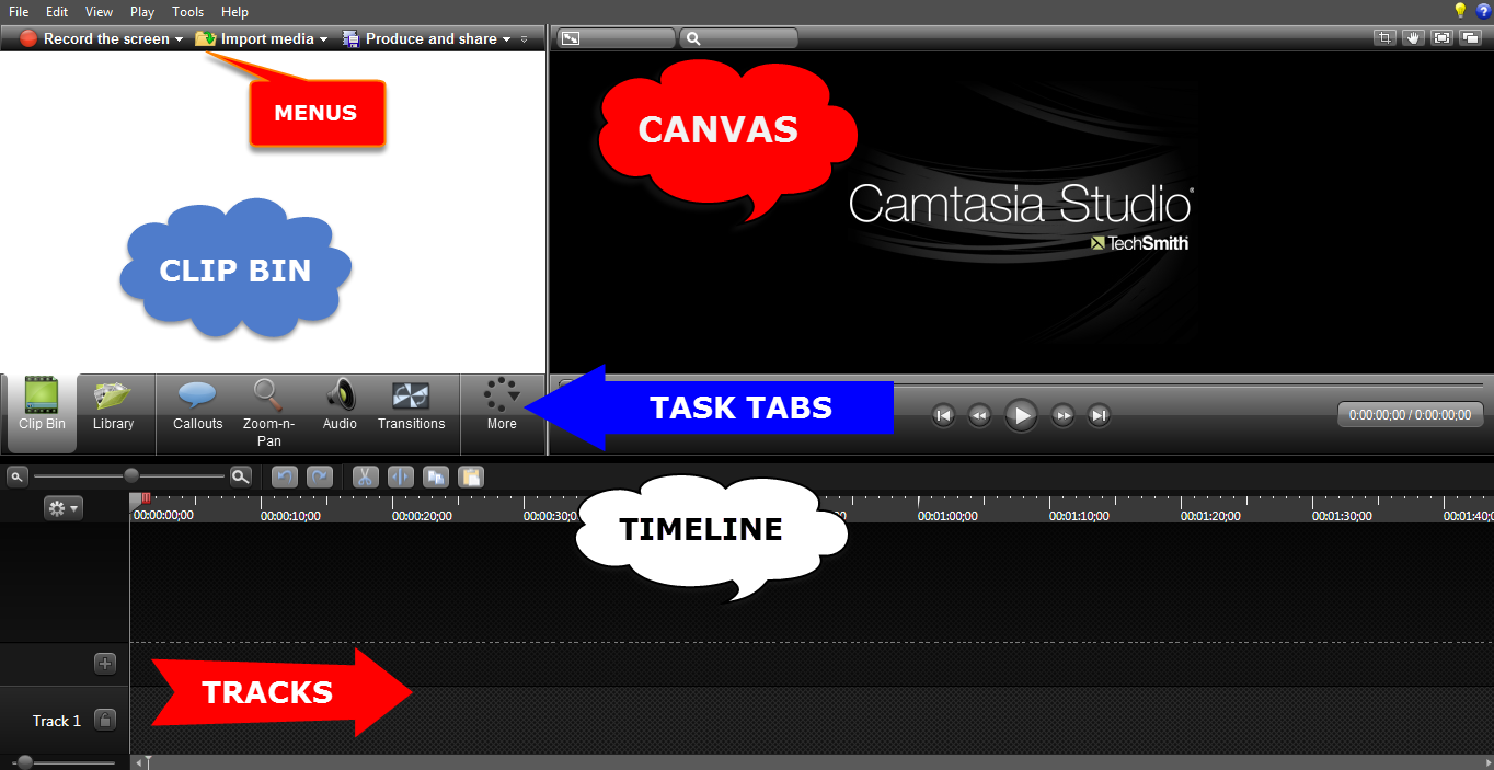 Picture of Camtasia interface with labels pointing at the different parts. Left up menus, left middle clip bin, left lower tracks. Right up canvas, right middle task tabs, left lower timeline