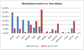 Marketshare Active vs Non-Active
