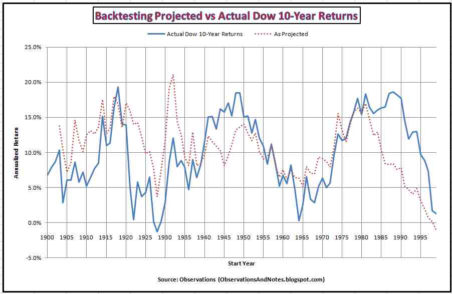 projected return on stock market