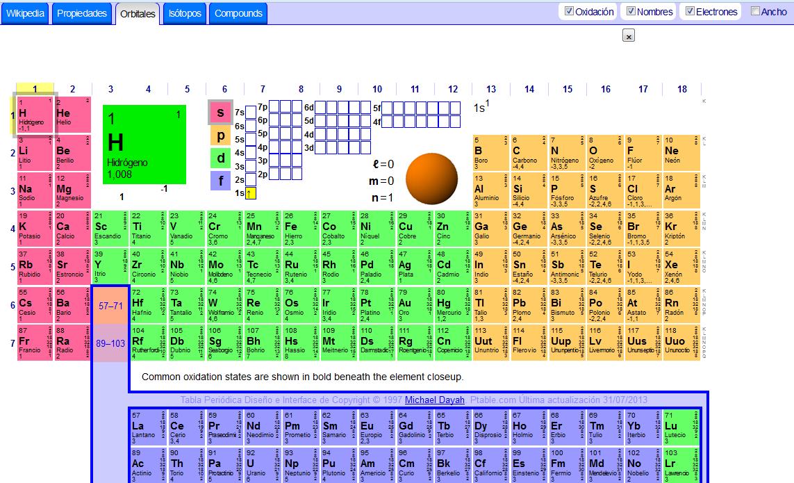 Blog del aula de biologa y geologa unidad 6 qumica bsica hay algunas muy interesantes porque permite saber los istopos de los elementos qumicos cmo se rellenan las diferentes capas con electrones urtaz Images