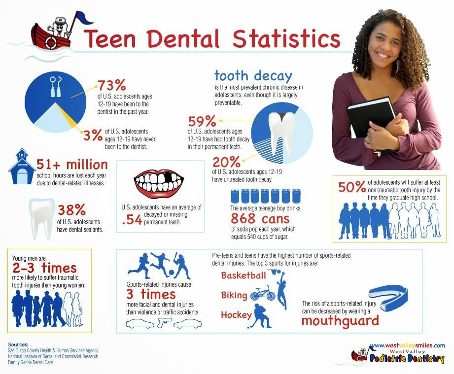 Teen Dental Statistics