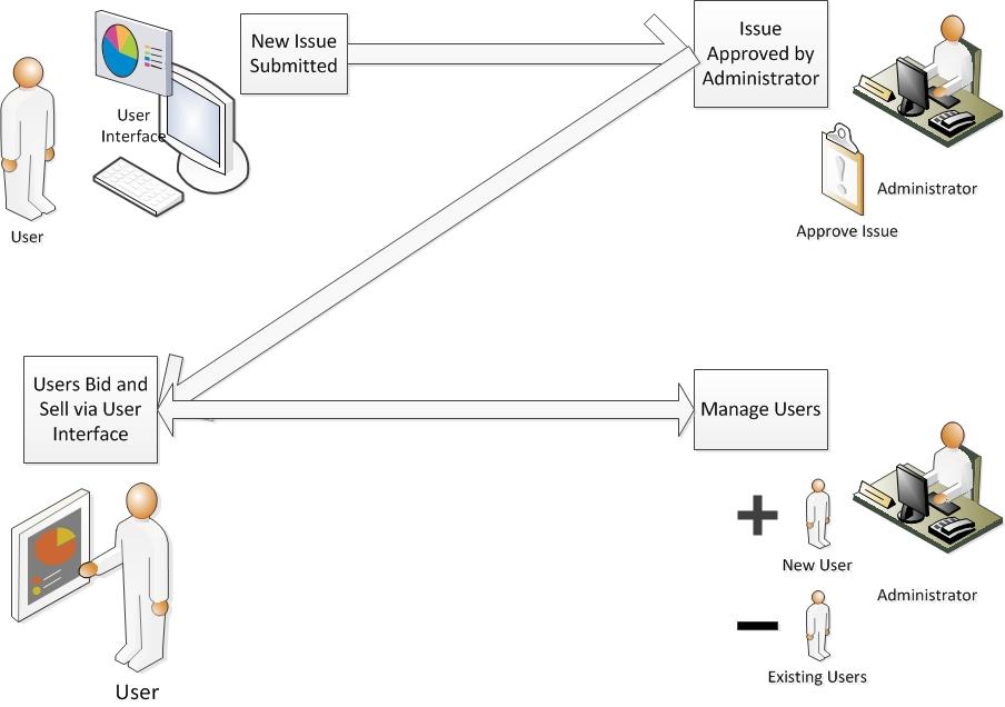 Mp X Management Flow