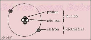 Esquema de um átomo de matéria.