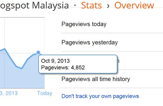 Bagaimana blog dapat pageviews 4-5 ribu sehari?