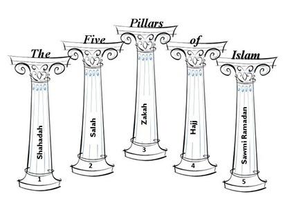 islam the fulfillment of religion the five pillars of islam