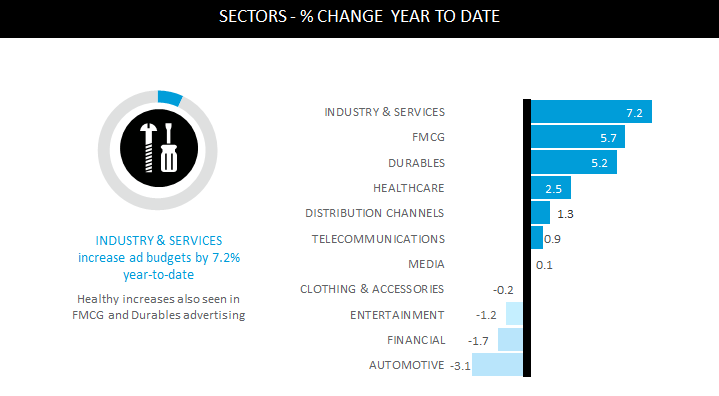 fmcg sector report In 2006, the national study of the south african supply chain industry, supply chain foresight , included an industry-specific report on south africa's fmcg and retail industries, as part of a set of industry-based analyses.