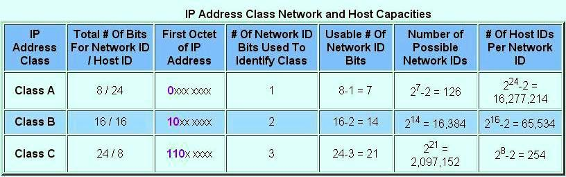 THE SCHOOL OF CISCO NETWORKING (SCN): IP ADDRESSING AND ...