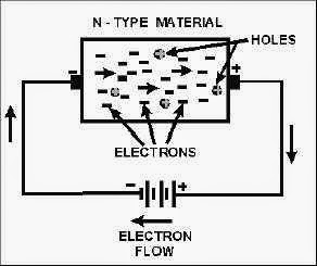 p type semiconductors if the doping is done by any trivalent substance belonging to group iii of the periodic table of the elements indium