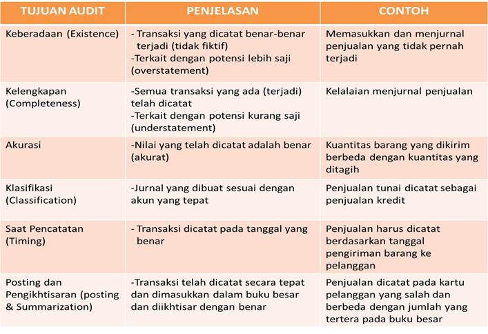 Auditing Zone Tujuan Audit