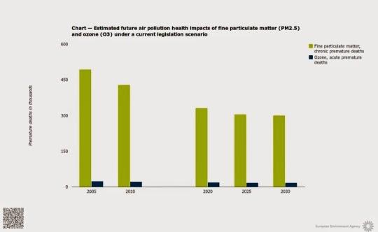 http://www.eea.europa.eu/data-and-maps/daviz/stimated-future-air-pollution-health#tab-chart_1