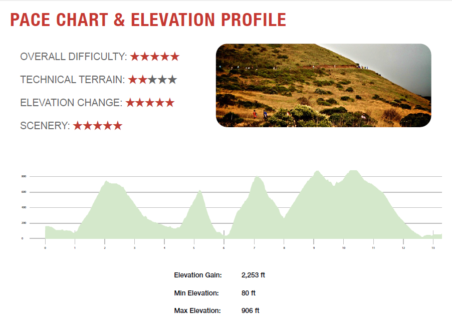 Races Months Miles Across A Foggy Gate Elevation - What is my sea level elevation