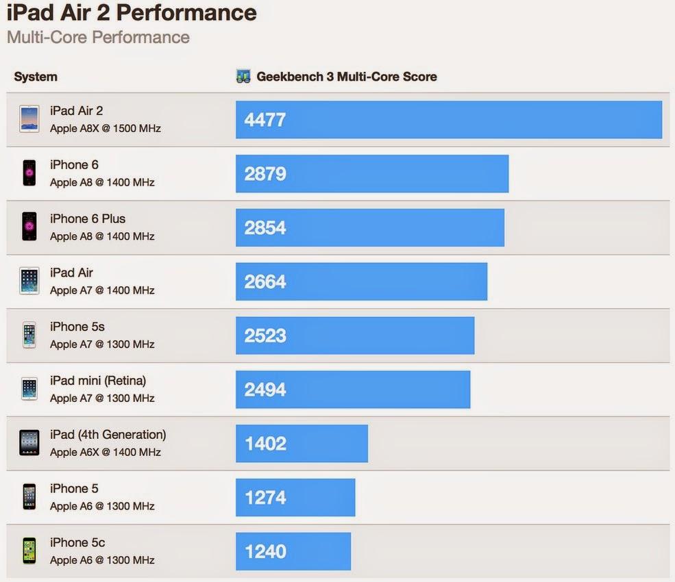 iPad Air 2 效能測試