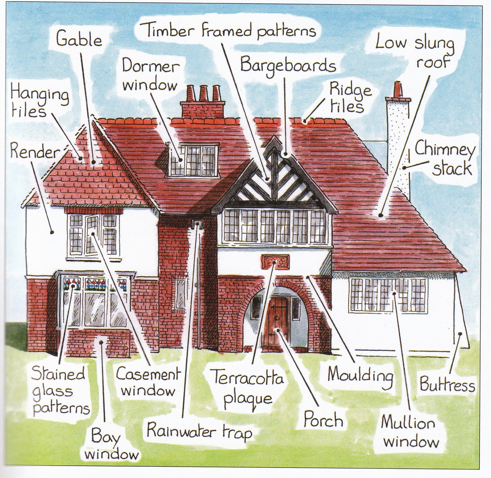 English arts and crafts house plans for Characteristics of craftsman style homes