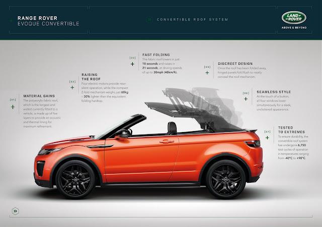 New-Range-Rover-Evoque-Convertible-38