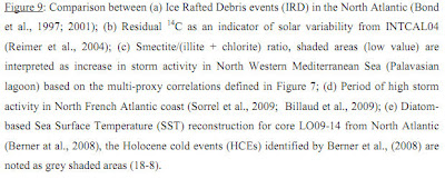 New paper shows global warming decreases storm activity Fullscreen%2Bcapture%2B7302011%2B63842%2BPM