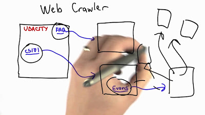 Web Crawler Udacity