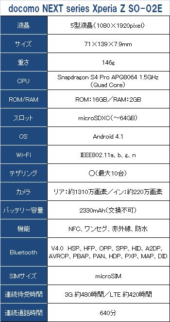 Xperia Z SO-02Eのスペック詳細