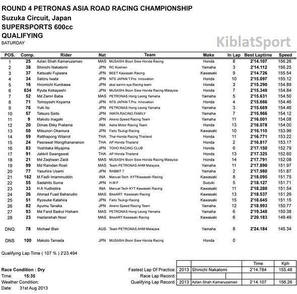 Hasil Kualifikasi SUPERSPORT 600cc ARRC Sirkuit Suzuka Japan 2013